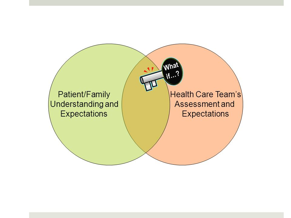 Patient/Family Understanding and Expectations Health Care Teams Assessment and Expectations What if…