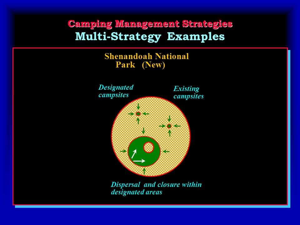 Camping Management Strategies Camping Management Strategies Multi-Strategy Examples Shenandoah National Park (New) Dispersal and closure within designated areas Designated campsites Existing campsites