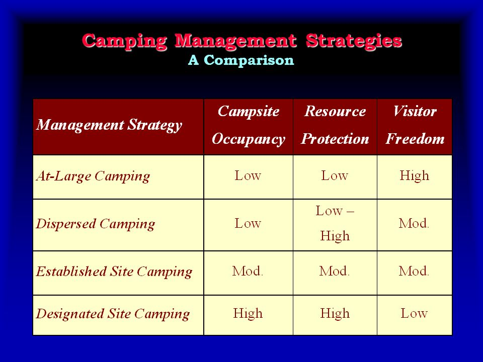 Camping Management Strategies Camping Management Strategies A Comparison
