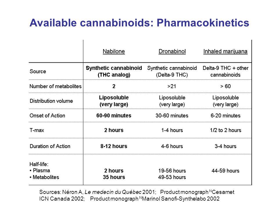 Available cannabinoids: Pharmacokinetics Sources: Néron A, Le medecin du Québec 2001; Product monograph N Cesamet ICN Canada 2002; Product monograph N