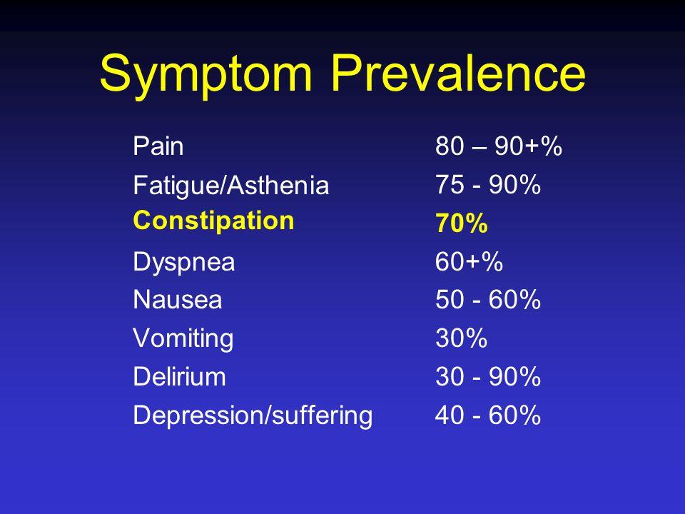 Symptom Prevalence Pain Fatigue/Asthenia Constipation Dyspnea Nausea Vomiting Delirium Depression/suffering 80 – 90+% 75 - 90% 70% 60+% 50 - 60% 30% 3