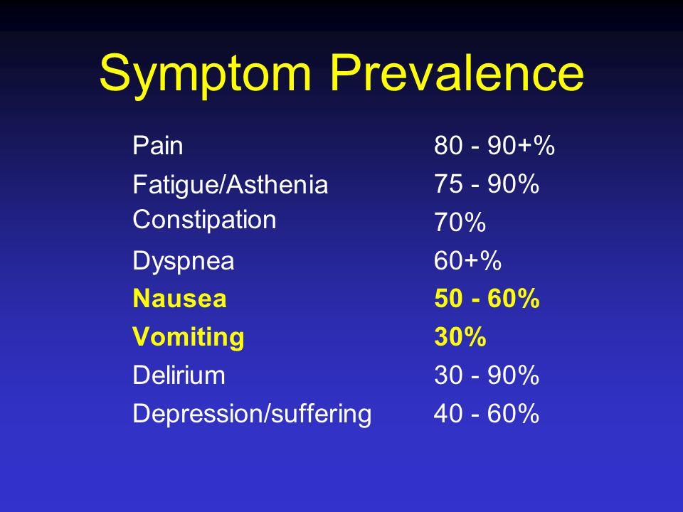 Symptom Prevalence Pain Fatigue/Asthenia Constipation Dyspnea Nausea Vomiting Delirium Depression/suffering 80 - 90+% 75 - 90% 70% 60+% 50 - 60% 30% 3