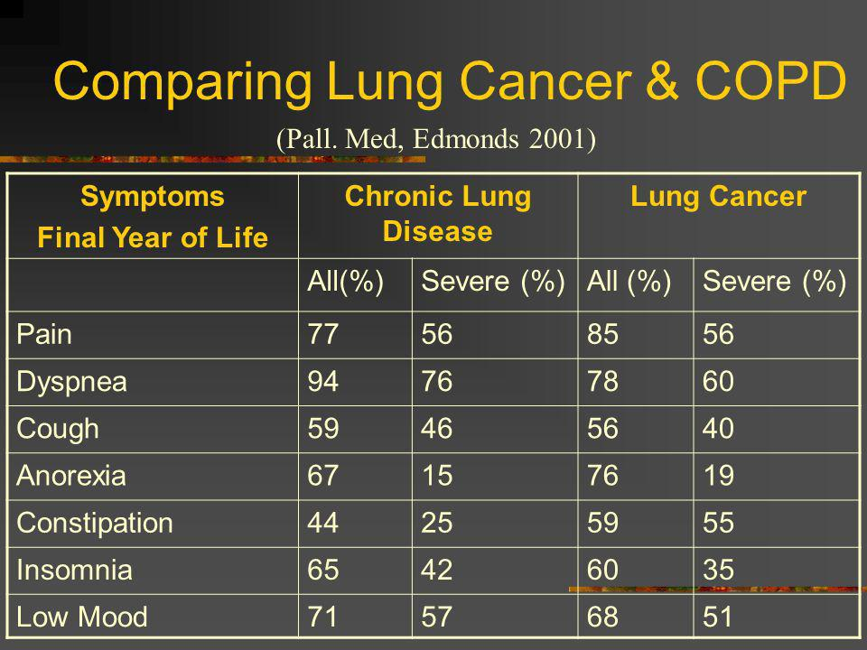 Comparing Lung Cancer & COPD Symptoms Final Year of Life Chronic Lung Disease Lung Cancer All(%)Severe (%)All (%)Severe (%) Pain77568556 Dyspnea947678
