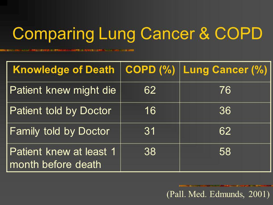 Comparing Lung Cancer & COPD (Pall. Med. Edmunds, 2001) Knowledge of DeathCOPD (%)Lung Cancer (%) Patient knew might die6276 Patient told by Doctor163