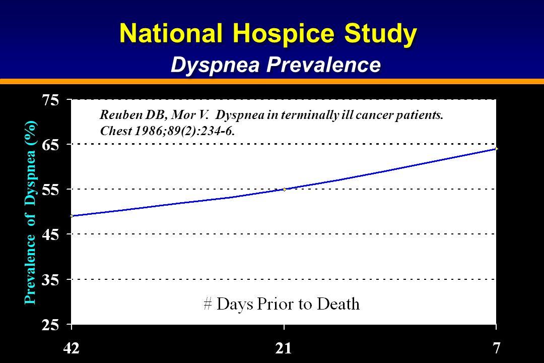 National Hospice Study Dyspnea Prevalence National Hospice Study Dyspnea Prevalence Reuben DB, Mor V. Dyspnea in terminally ill cancer patients. Chest