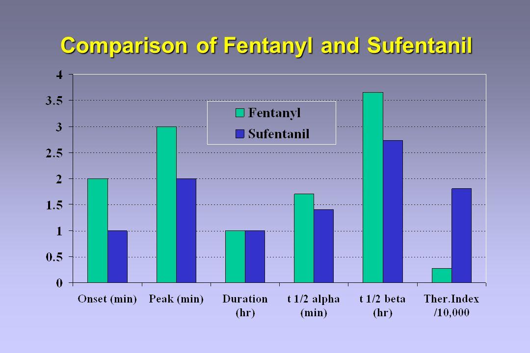 Comparison of Fentanyl and Sufentanil