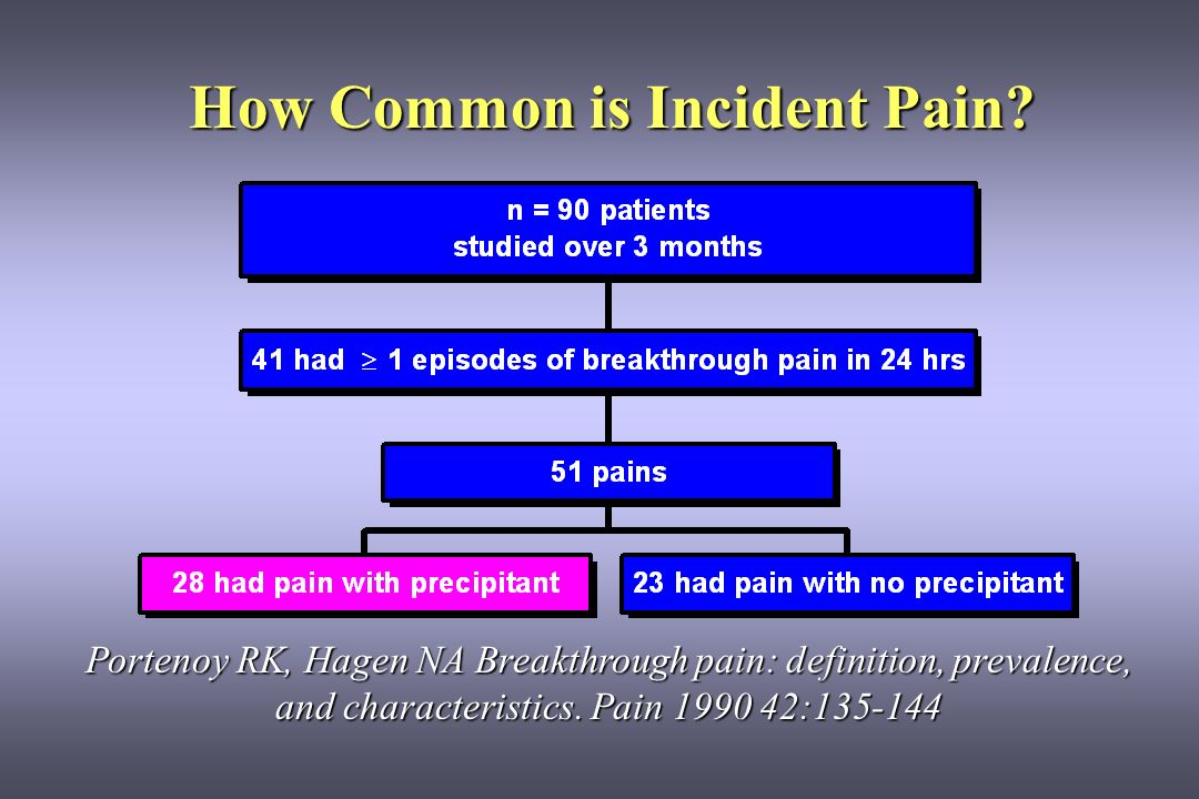 Barriers to Managing Incident Pain common opioids outlast painful stimulus common opioids outlast painful stimulus opioid dose for incident pain may far exceed opioid dose for incident pain may far exceed that needed for background pain control that needed for background pain control may be little warning of incident may be little warning of incident effective premedication before activity is time effective premedication before activity is time consuming consuming