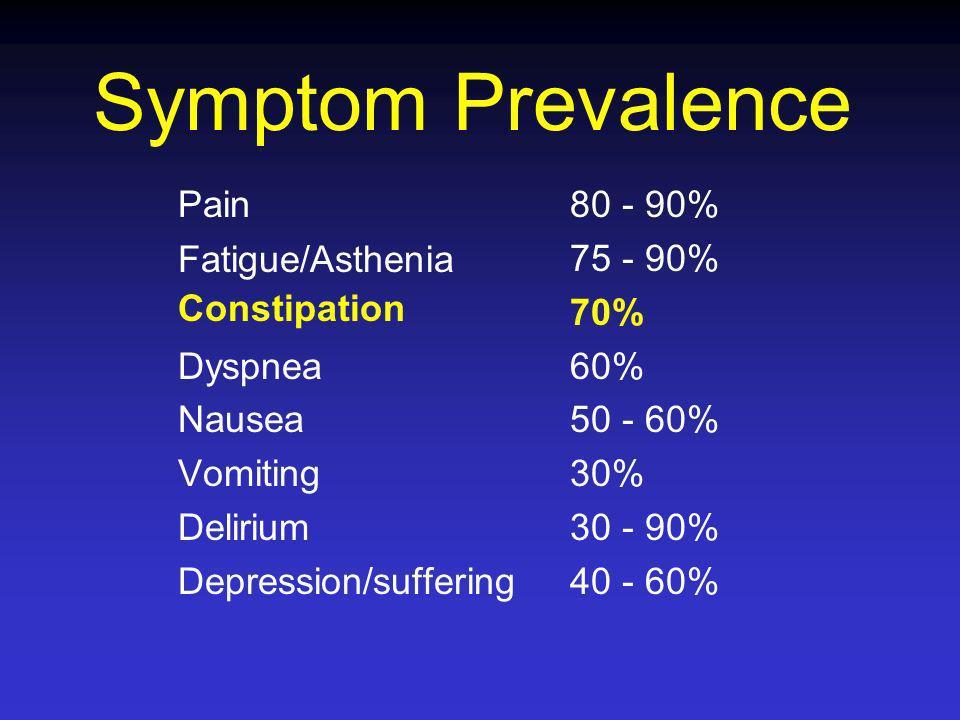 Etiology Malignancy Medications Concurrent Disease