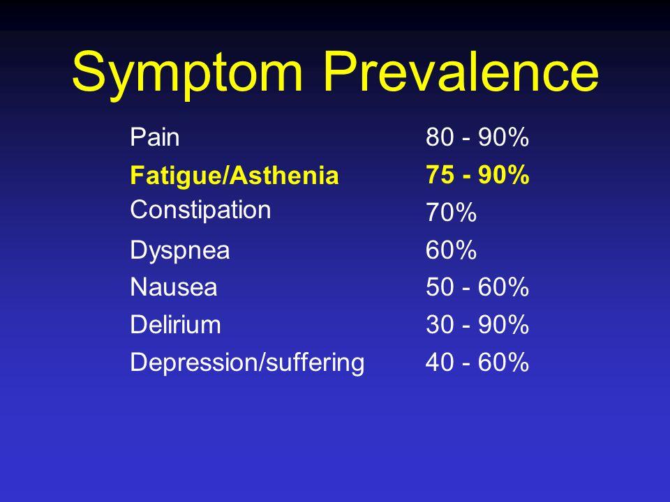 Symptom Prevalence Pain Fatigue/Asthenia Constipation Dyspnea Nausea Delirium Depression/suffering 80 - 90% 75 - 90% 70% 60% 50 - 60% 30 - 90% 40 - 60