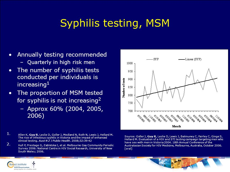 Annually testing recommended –Quarterly in high risk men The number of syphilis tests conducted per individuals is increasing 1 The proportion of MSM tested for syphilis is not increasing 2 –Approx 60% (2004, 2005, 2006) Syphilis testing, MSM 1.