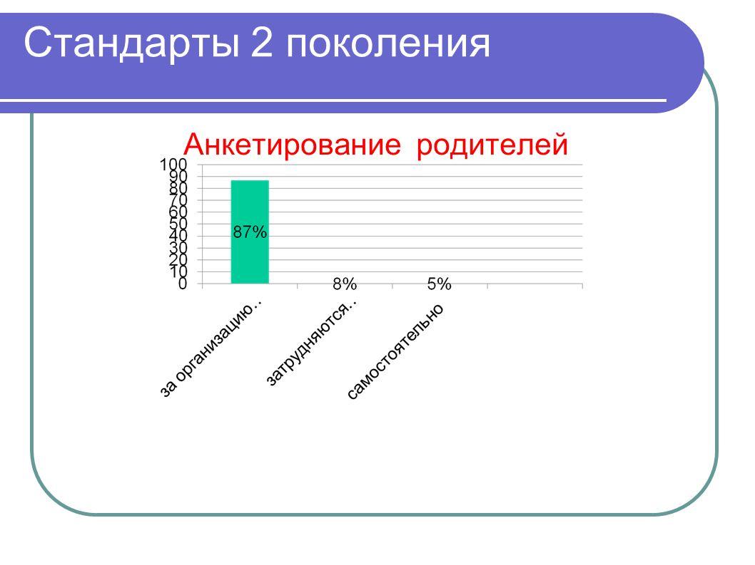 Стандарты 2 поколения Анкетирование родителей