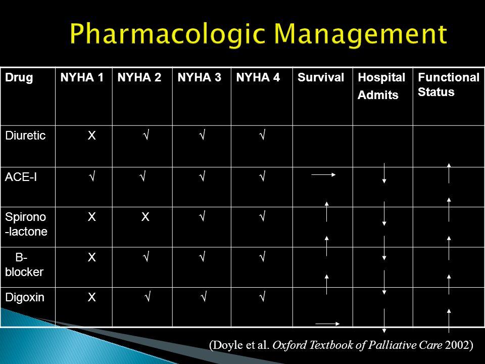 Pharmacologic Management DrugNYHA 1NYHA 2NYHA 3NYHA 4SurvivalHospital Admits Functional Status Diuretic X ACE-I Spirono -lactone X X B- blocker X Digo