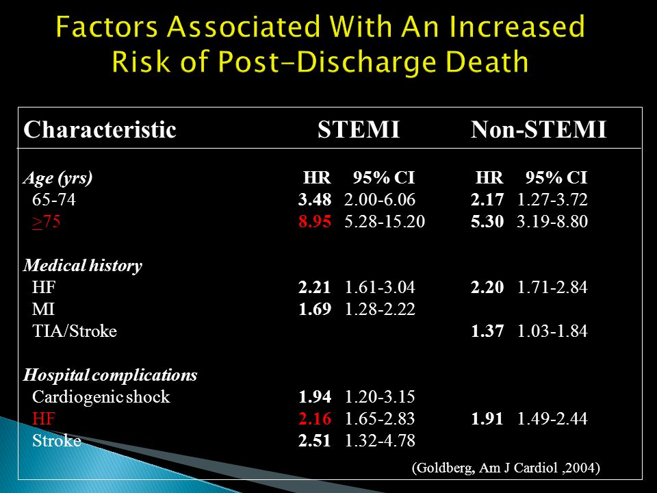 Factors Associated With An Increased Risk of Post-Discharge Death Characteristic STEMINon-STEMI Age (yrs) HR 95% CI HR 95% CI 65-743.48 2.00-6.062.17