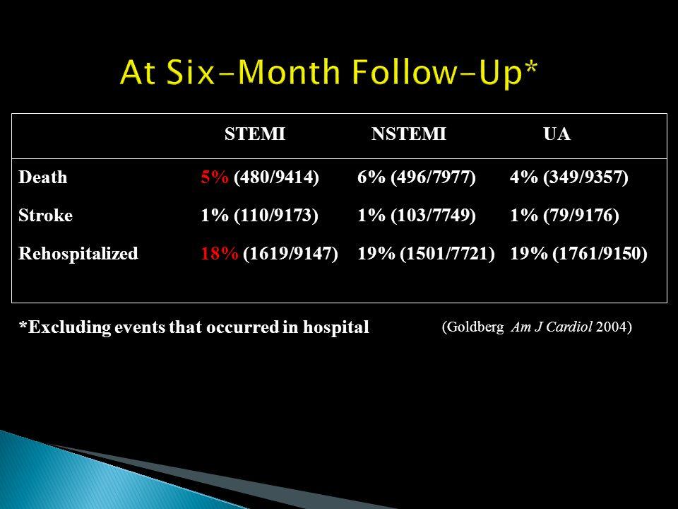 At Six-Month Follow-Up* STEMI NSTEMI UA Death5% (480/9414)6% (496/7977)4% (349/9357) Stroke1% (110/9173)1% (103/7749)1% (79/9176) Rehospitalized18% (1