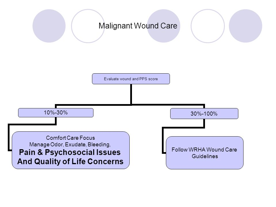 Malignant Wound Care Evaluate wound and PPS score 10%-30% Comfort Care Focus Manage Odor, Exudate, Bleeding, Pain & Psychosocial Issues And Quality of