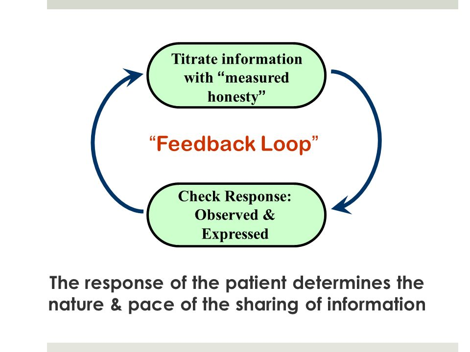 Titrate information with measured honesty Check Response: Observed & Expressed The response of the patient determines the nature & pace of the sharing