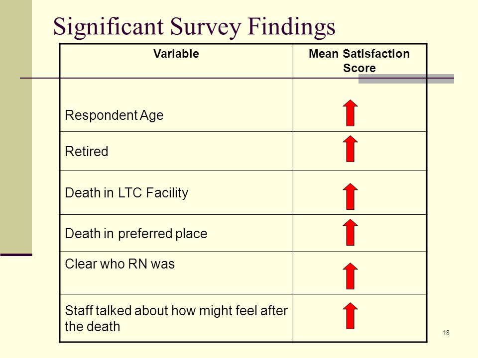 18 Significant Survey Findings VariableMean Satisfaction Score Respondent Age Retired Death in LTC Facility Death in preferred place Clear who RN was Staff talked about how might feel after the death