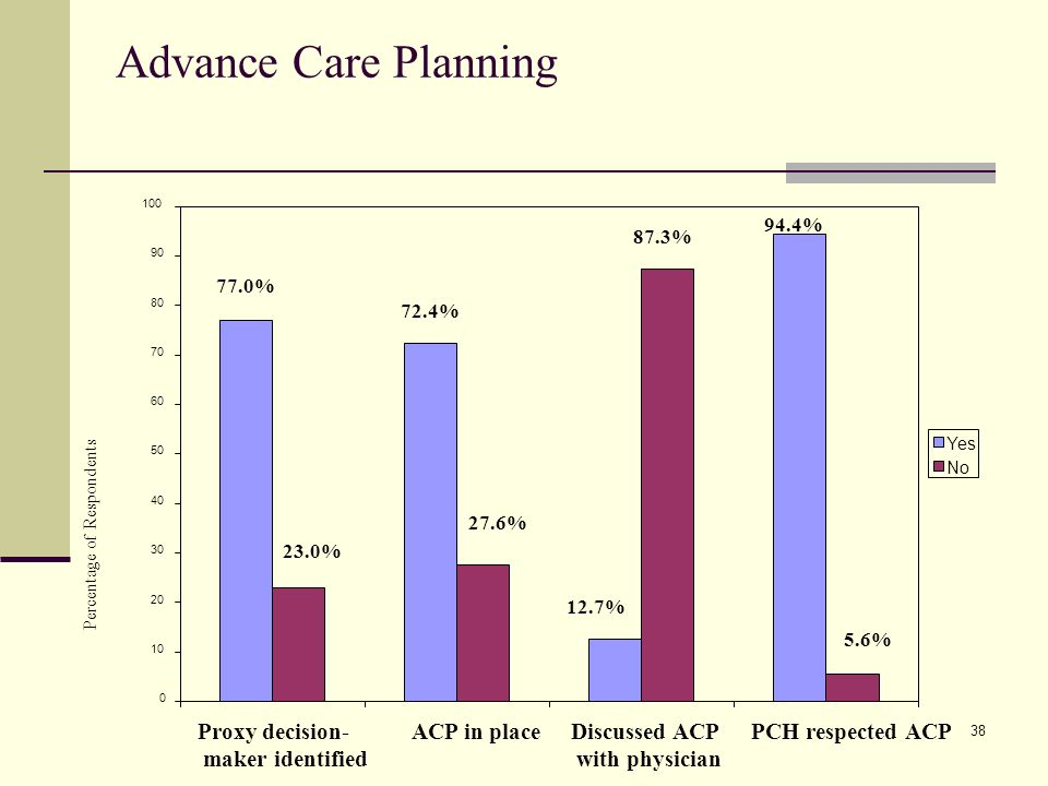 38 Advance Care Planning 0 10 20 30 40 50 60 70 80 90 100 Proxy decision- maker identified ACP in placeDiscussed ACP with physician PCH respected ACP Percentage of Respondents Yes No 77.0% 23.0% 72.4% 27.6% 12.7% 87.3% 94.4% 5.6%