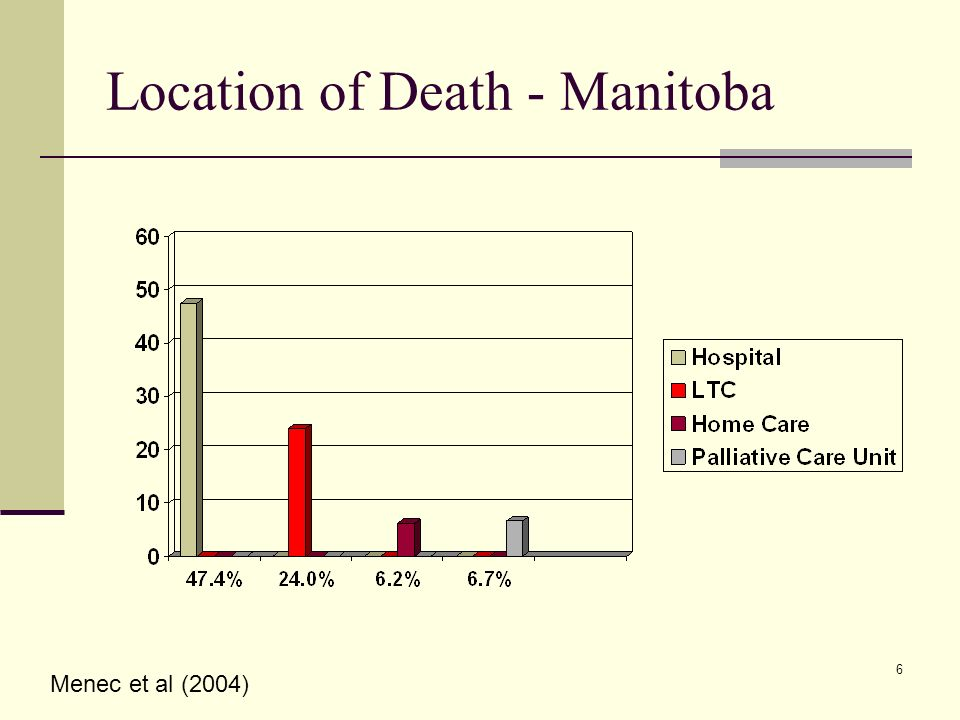 6 Location of Death - Manitoba Menec et al (2004)