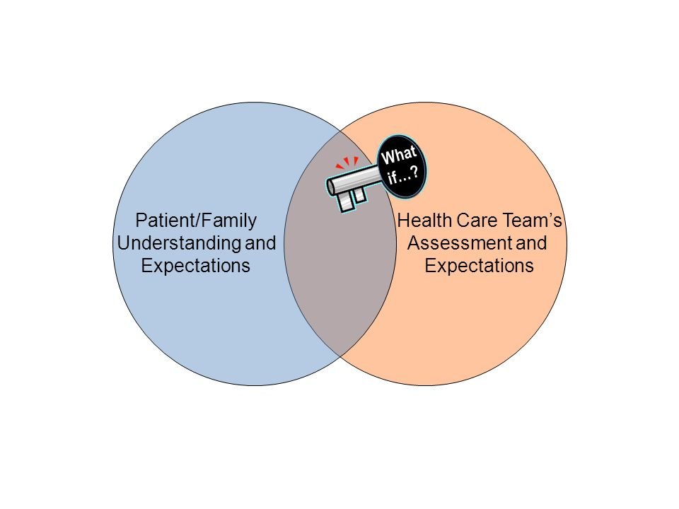 Patient/Family Understanding and Expectations Health Care Teams Assessment and Expectations What if…?