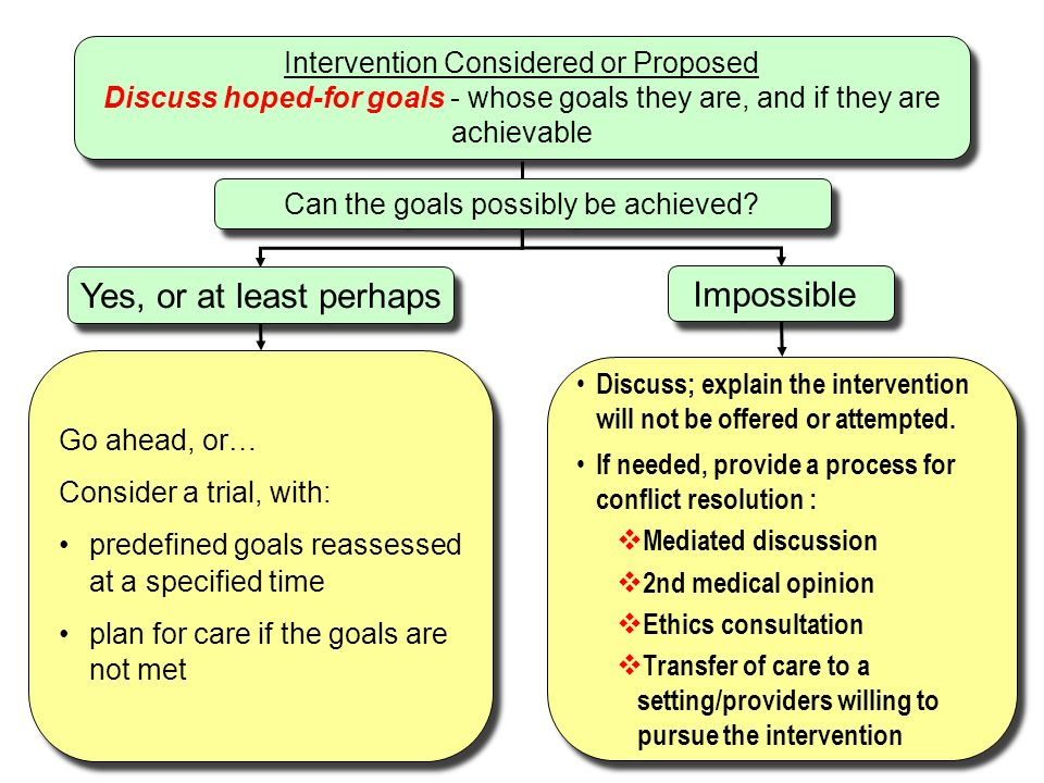 Intervention Considered or Proposed Discuss hoped-for goals - whose goals they are, and if they are achievable Intervention Considered or Proposed Discuss hoped-for goals - whose goals they are, and if they are achievable Yes, or at least perhaps Impossible Go ahead, or… Consider a trial, with: predefined goals reassessed at a specified time plan for care if the goals are not met Go ahead, or… Consider a trial, with: predefined goals reassessed at a specified time plan for care if the goals are not met Discuss; explain the intervention will not be offered or attempted.