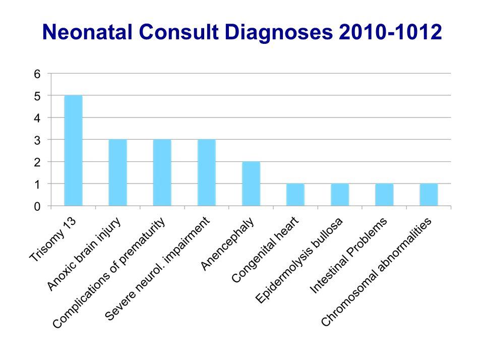 Neonatal Consult Diagnoses 2010-1012