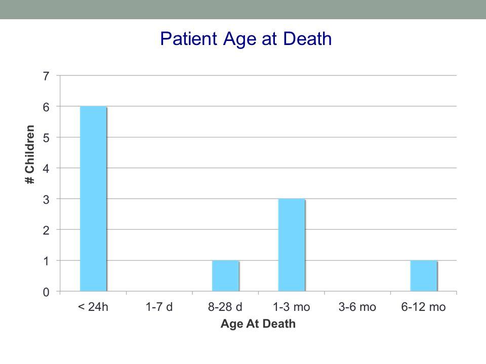 Patient Age at Death