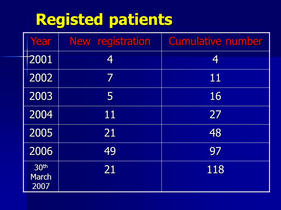 Registed patients Year New registration Cumulative number 200144 2002711 2003516 20041127 20052148 20064997 30 th March 2007 21118