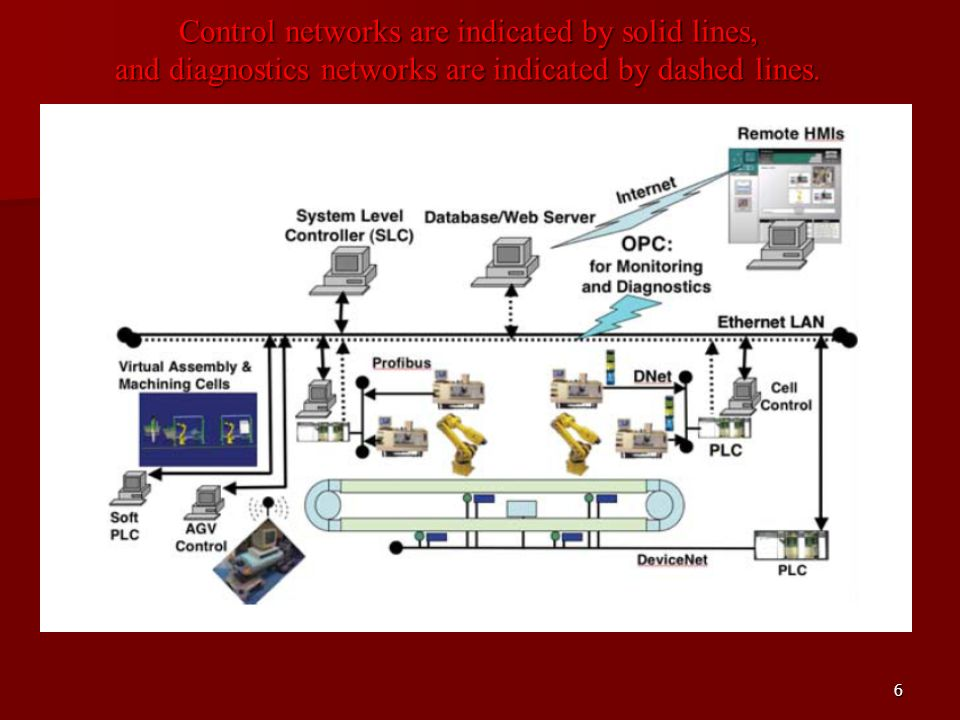 6 Control networks are indicated by solid lines, and diagnostics networks are indicated by dashed lines.
