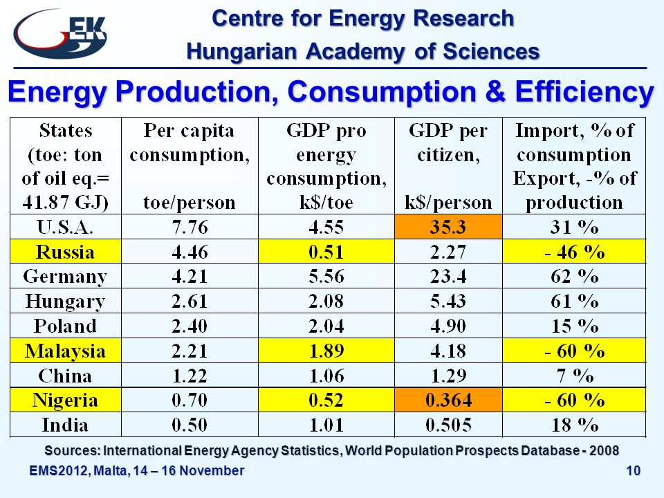 Centre for Energy Research Hungarian Academy of Sciences EMS2012, Malta, 14 – 16 November10 Energy Production, Consumption & Efficiency Sources: International Energy Agency Statistics, World Population Prospects Database - 2008