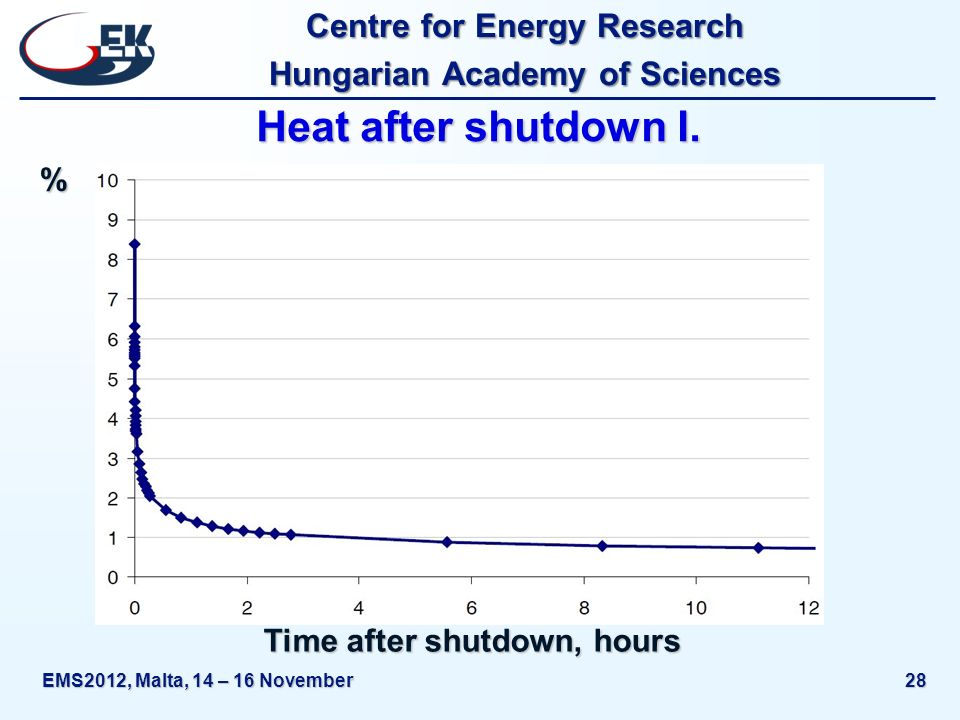 Centre for Energy Research Hungarian Academy of Sciences EMS2012, Malta, 14 – 16 November28 Heat after shutdown I.