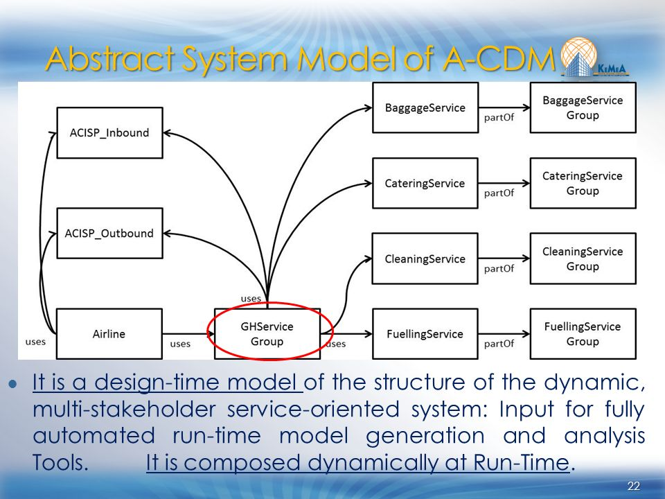 22 It is a design-time model of the structure of the dynamic, multi-stakeholder service-oriented system: Input for fully automated run-time model generation and analysis Tools.