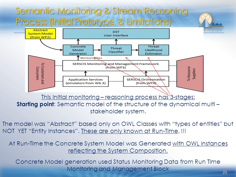 25 This initial monitoring – reasoning process has 3-stages: Starting point : Semantic model of the structure of the dynamical multi – stakeholder system.