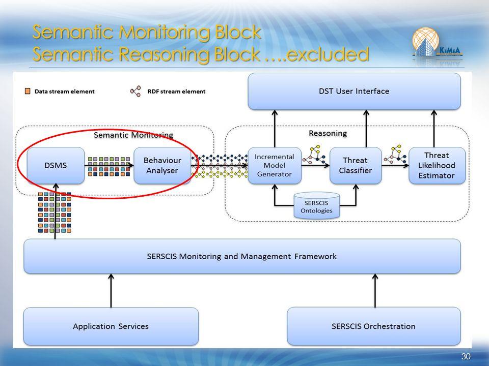 30 Semantic Monitoring Block Semantic Reasoning Block ….excluded