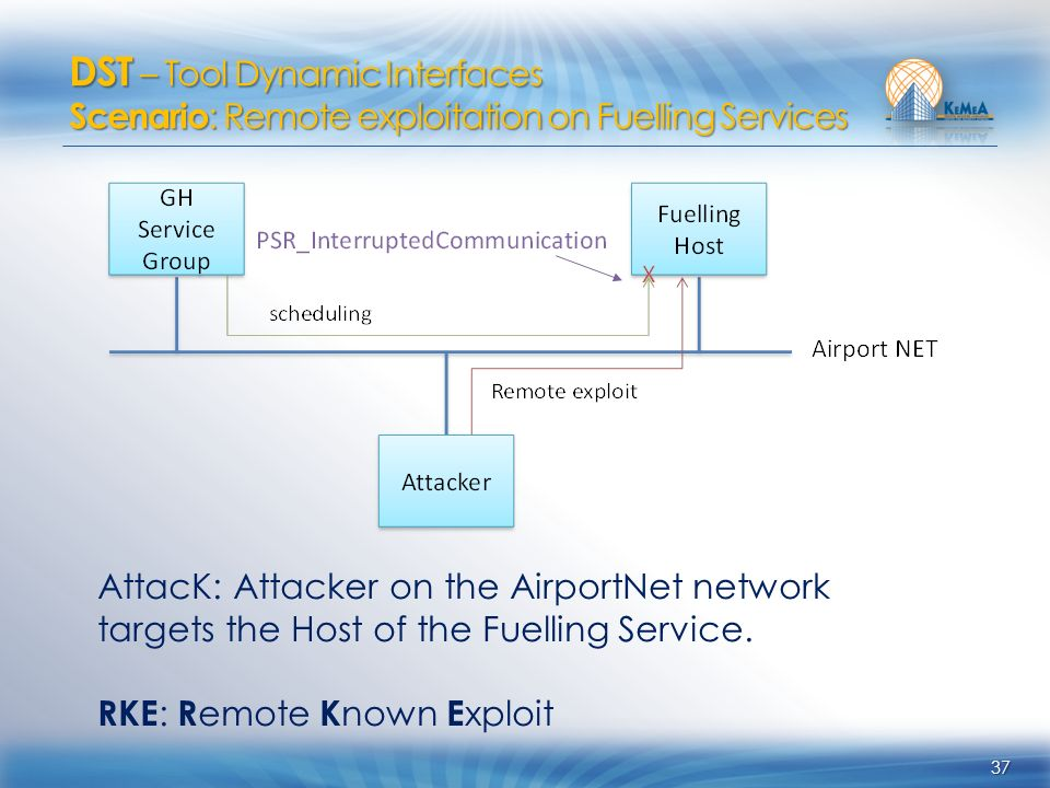 37 AttacK: Attacker on the AirportNet network targets the Host of the Fuelling Service. RKE : R emote K nown E xploit DST – Tool Dynamic Interfaces Sc