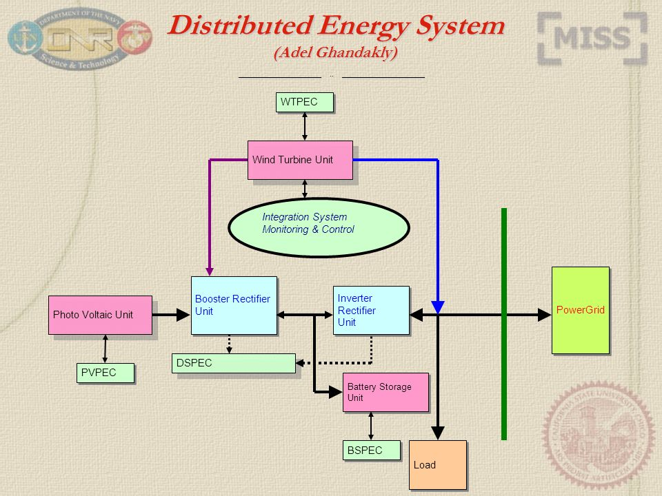 ____________________..____________________ Power System for Electric Ship Questions.