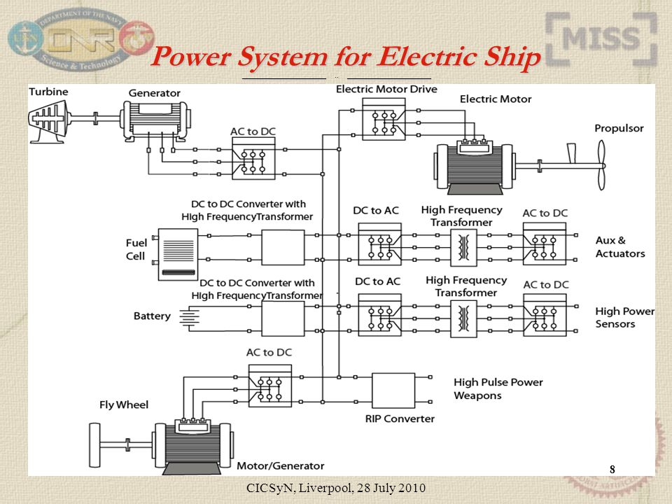 ____________________.. ____________________ Power System for Electric Ship Questions? 8 CICSyN, Liverpool, 28 July 2010