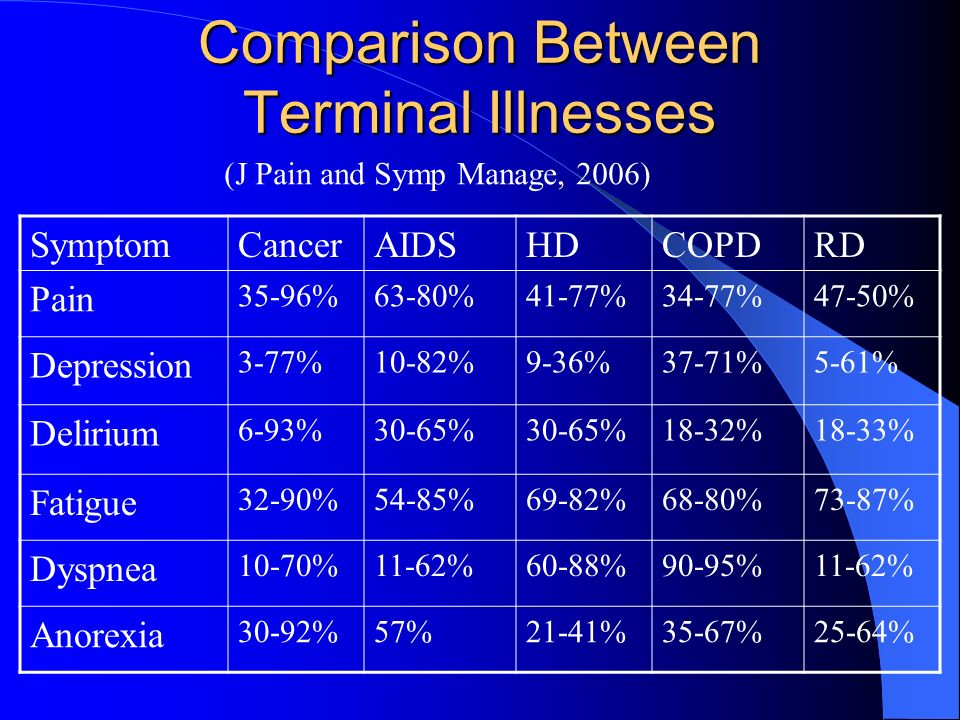 Comparison Between Terminal Illnesses SymptomCancerAIDSHDCOPDRD Pain 35-96%63-80%41-77%34-77%47-50% Depression 3-77%10-82%9-36%37-71%5-61% Delirium 6-93%30-65% 18-32%18-33% Fatigue 32-90%54-85%69-82%68-80%73-87% Dyspnea 10-70%11-62%60-88%90-95%11-62% Anorexia 30-92%57%21-41%35-67%25-64% (J Pain and Symp Manage, 2006)