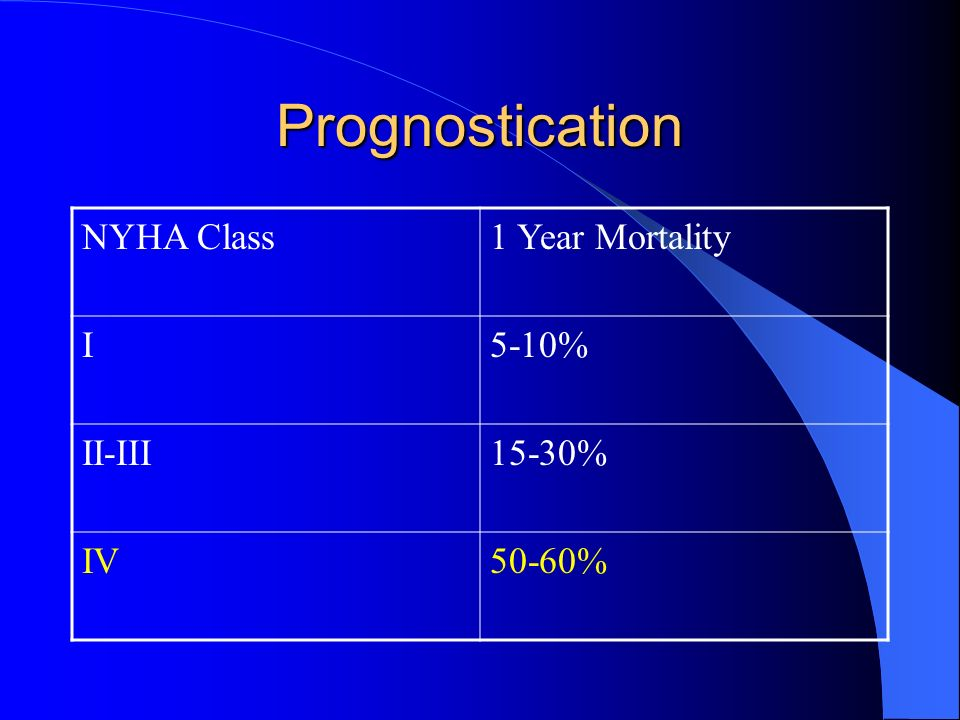 Prognostication NYHA Class1 Year Mortality I5-10% II-III15-30% IV50-60%