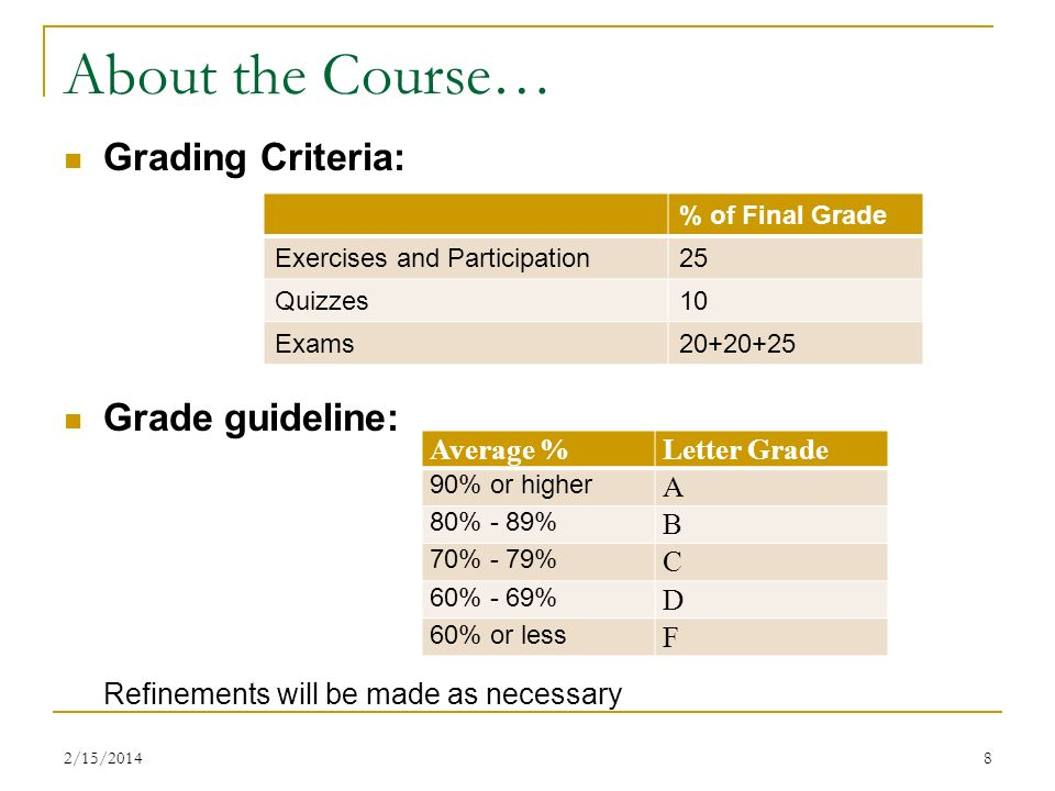 2/15/20148 About the Course… Grading Criteria: Grade guideline: Refinements will be made as necessary % of Final Grade Exercises and Participation25 Quizzes10 Exams20+20+25 Average %Letter Grade 90% or higher A 80% - 89% B 70% - 79% C 60% - 69% D 60% or less F