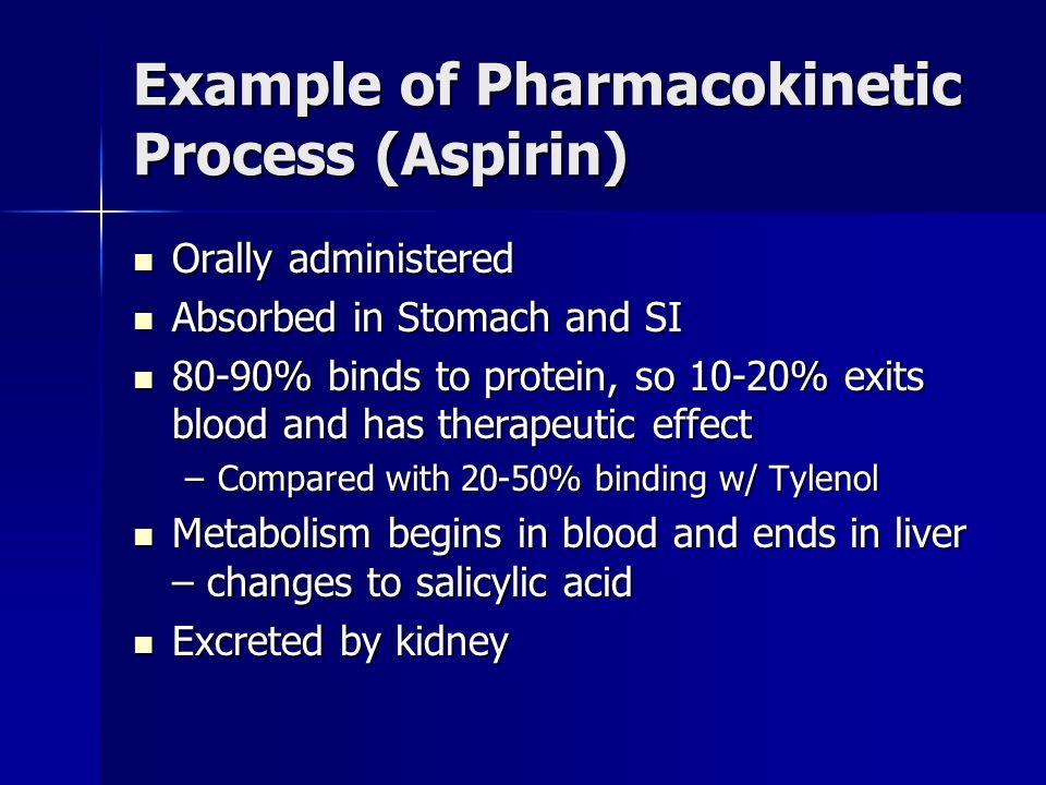 Example of Pharmacokinetic Process (Aspirin) Orally administered Orally administered Absorbed in Stomach and SI Absorbed in Stomach and SI 80-90% bind
