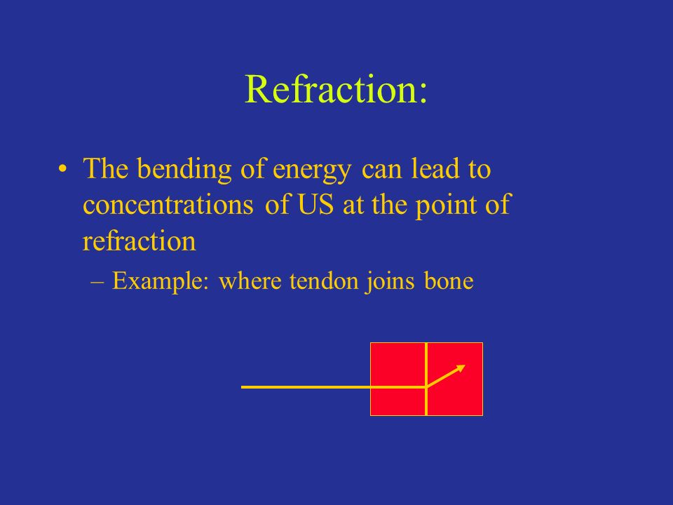 Refraction: The bending of energy can lead to concentrations of US at the point of refraction –Example: where tendon joins bone