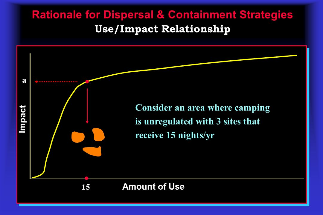 Rationale for Dispersal & Containment Strategies Rationale for Dispersal & Containment Strategies Use/Impact Relationship Amount of Use Impact 15 a..