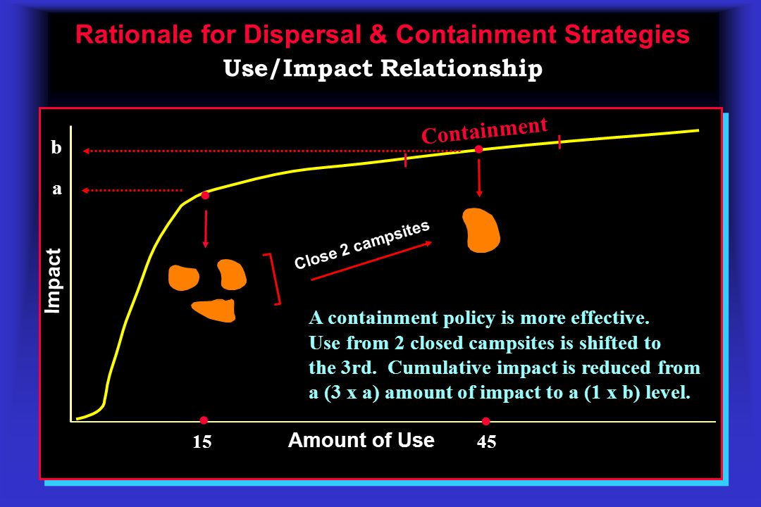 Rationale for Dispersal & Containment Strategies Rationale for Dispersal & Containment Strategies Use/Impact Relationship Amount of Use Impact Containment b 45 Close 2 campsites..