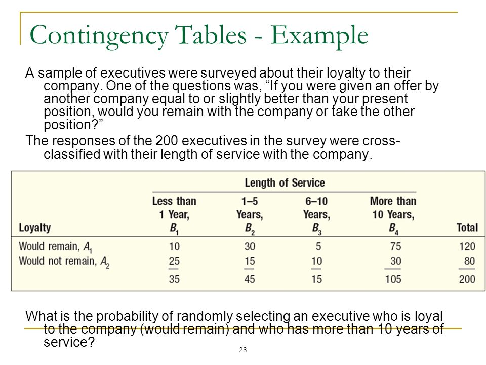 28 Contingency Tables - Example A sample of executives were surveyed about their loyalty to their company. One of the questions was, If you were given