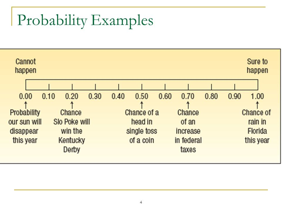 4 Probability Examples
