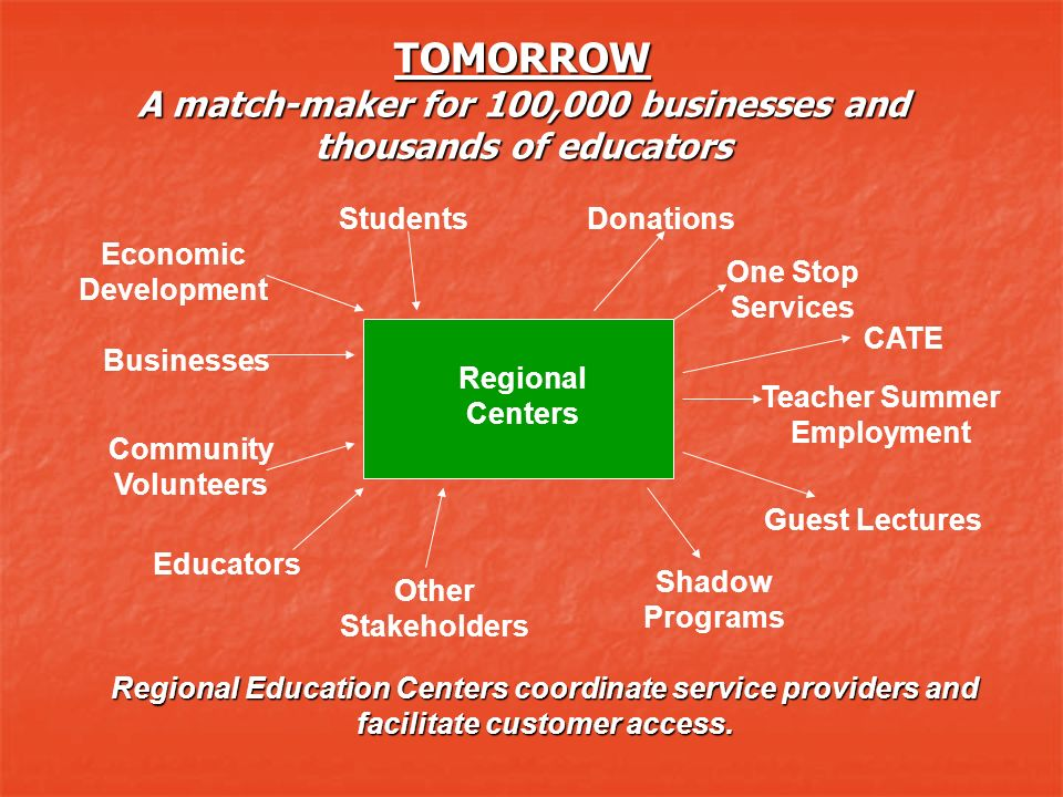 TOMORROW A match-maker for 100,000 businesses and thousands of educators Economic Development Regional Centers Donations Businesses One Stop Services Teacher Summer Employment Guest Lectures Shadow Programs Other Stakeholders Educators CATE Community Volunteers Students Regional Education Centers coordinate service providers and facilitate customer access.