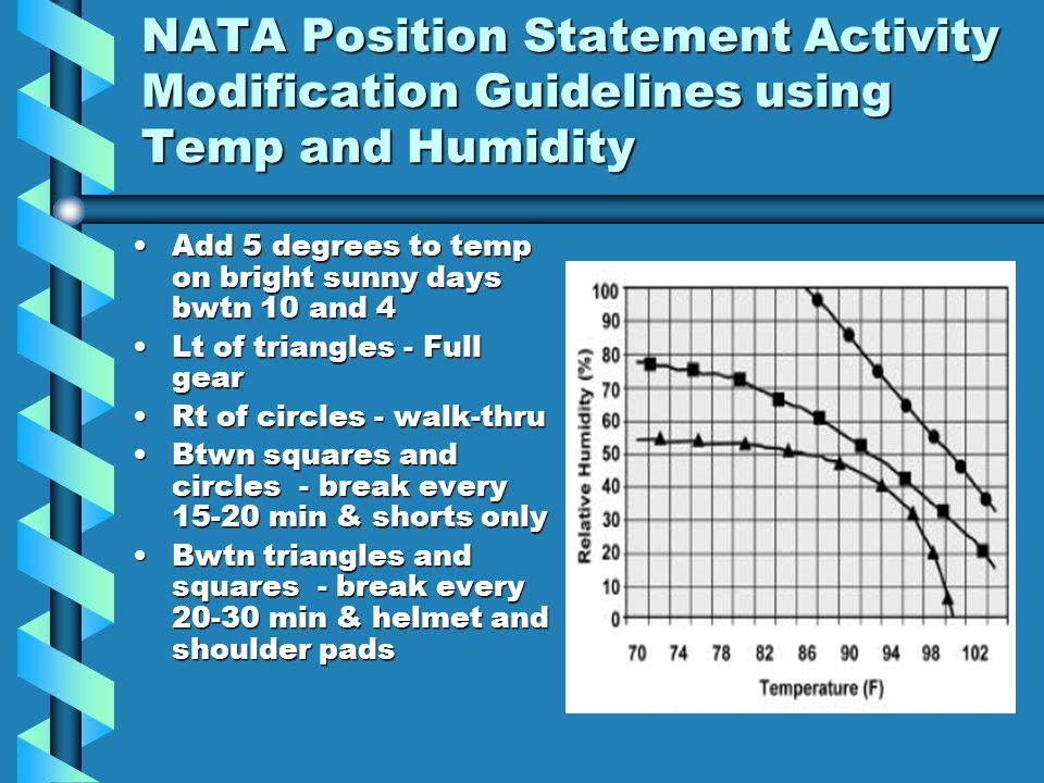 NATA Position Statement Activity Modification Guidelines using Temp and Humidity Add 5 degrees to temp on bright sunny days bwtn 10 and 4Add 5 degrees to temp on bright sunny days bwtn 10 and 4 Lt of triangles - Full gearLt of triangles - Full gear Rt of circles - walk-thruRt of circles - walk-thru Btwn squares and circles - break every min & shorts onlyBtwn squares and circles - break every min & shorts only Bwtn triangles and squares - break every min & helmet and shoulder padsBwtn triangles and squares - break every min & helmet and shoulder pads