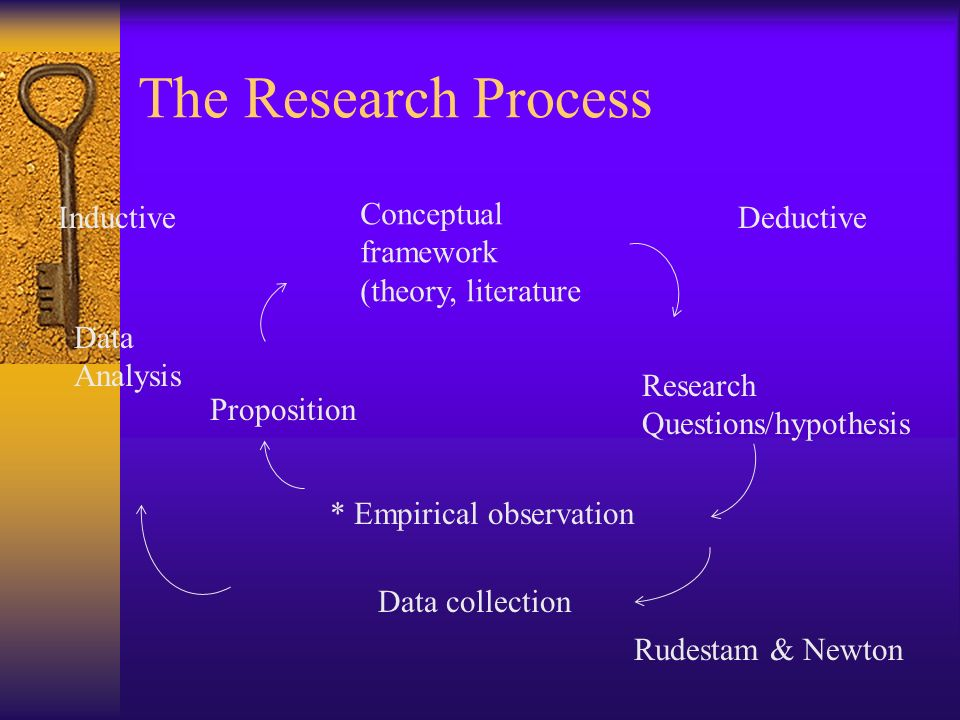 Actual Process Select a topic Review the literature Determine the method Collect the data Analyze the data Write the report
