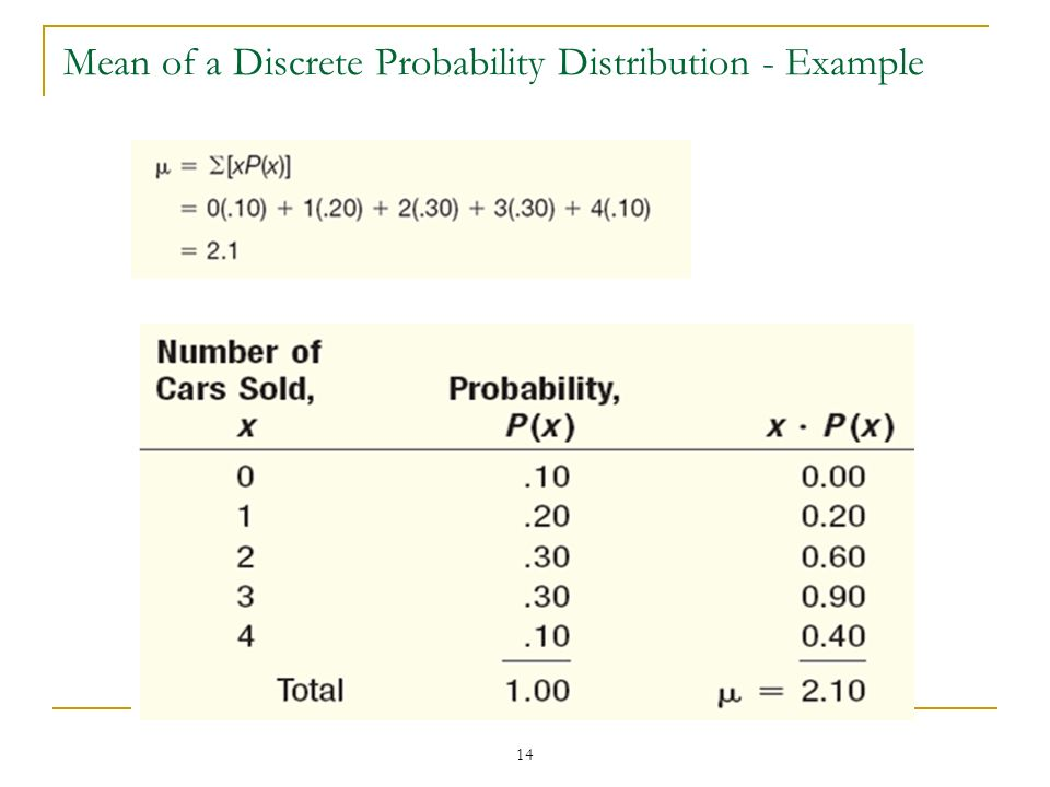 14 Mean of a Discrete Probability Distribution - Example